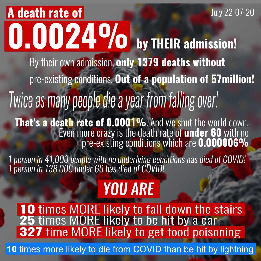 Death rate med